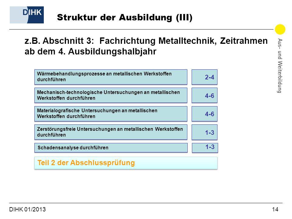DIHK 01/2013 14 Struktur der Ausbildung (III) z.B. Abschnitt 3: Fachrichtung Metalltechnik, Zeitrahmen ab dem 4. Ausbildungshalbjahr Wärmebehandlungsp