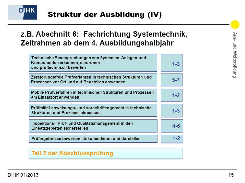 DIHK 01/2013 15 Struktur der Ausbildung (IV) z.B. Abschnitt 6: Fachrichtung Systemtechnik, Zeitrahmen ab dem 4. Ausbildungshalbjahr Technische Beanspr