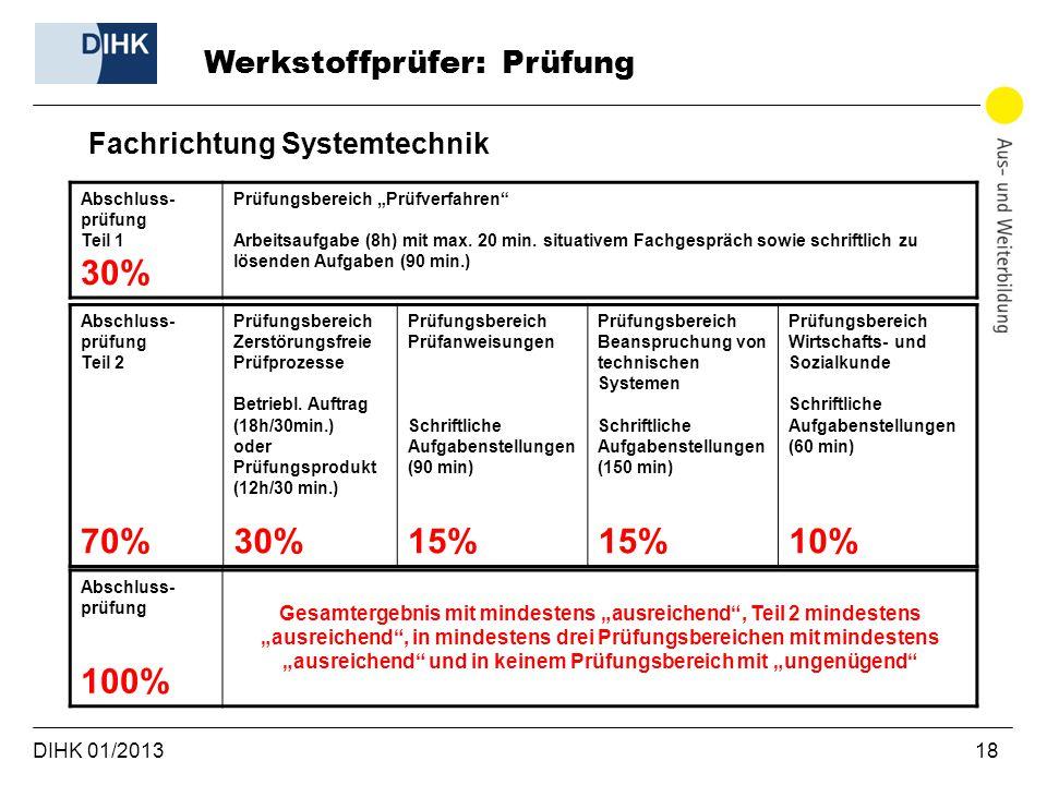 """DIHK 01/2013 18 Fachrichtung Systemtechnik Werkstoffprüfer: Prüfung Abschluss- prüfung Teil 1 30% Prüfungsbereich """"Prüfverfahren"""" Arbeitsaufgabe (8h)"""