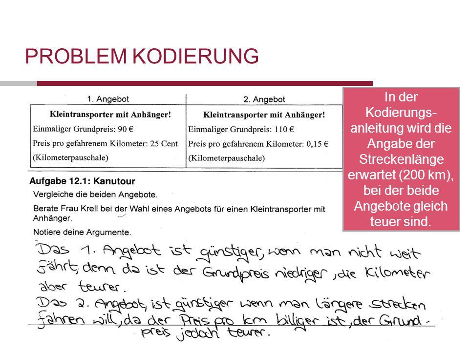 Folie 19 Förderung der Selbständigkeit von Schülerinnen und Schülern Datum 19.10.2011 PROBLEM KODIERUNG Null Punkte.