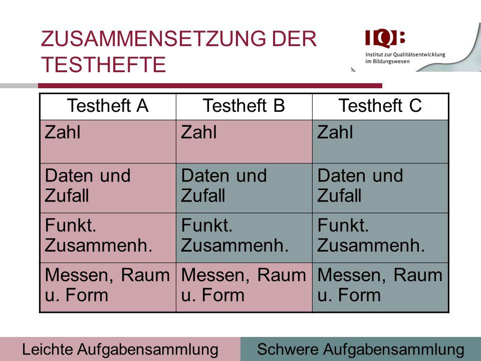 Folie 9 Förderung der Selbständigkeit von Schülerinnen und Schülern Datum 19.10.2011 Testheft ATestheft BTestheft C Zahl Daten und Zufall Funkt.