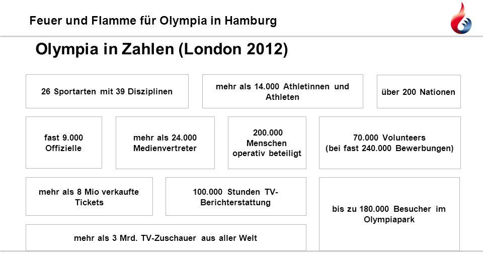 Feuer und Flamme für Olympia in Hamburg Olympia in Zahlen (London 2012) 26 Sportarten mit 39 Disziplinen mehr als 14.000 Athletinnen und Athleten über