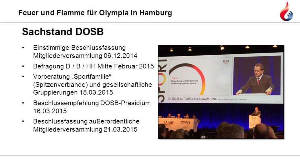 Feuer und Flamme für Olympia in Hamburg Sachstand DOSB Einstimmige Beschlussfassung Mitgliederversammlung 06.12.2014 Befragung D / B / HH Mitte Februa