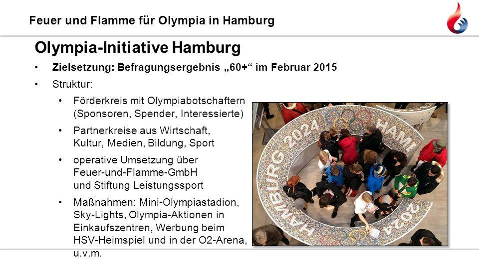 """Feuer und Flamme für Olympia in Hamburg Olympia-Initiative Hamburg Zielsetzung: Befragungsergebnis """"60+"""" im Februar 2015 Struktur: Förderkreis mit Oly"""
