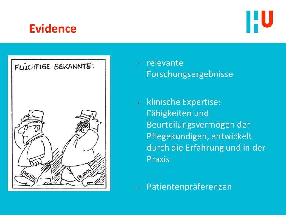 Evidence relevante Forschungsergebnisse klinische Expertise: Fähigkeiten und Beurteilungsvermögen der Pflegekundigen, entwickelt durch die Erfahrung und in der Praxis Patientenpräferenzen