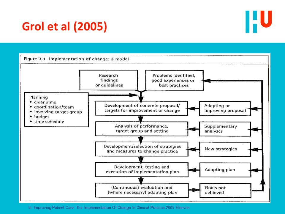 Grol et al (2005) In: Improving Patient Care: The Implementation Of Change In Clinical Practice 2005 Elsevier