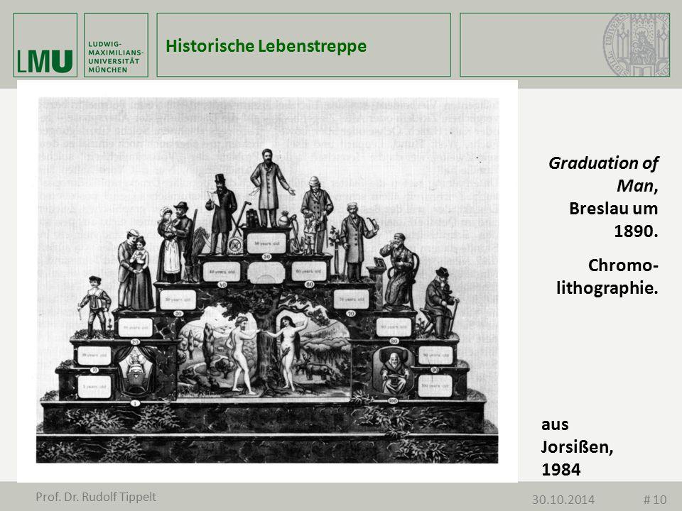 Graduation of Man, Breslau um 1890. Chromo- lithographie. aus Jorsißen, 1984 Historische Lebenstreppe Prof. Dr. Rudolf Tippelt 30.10.2014# 10