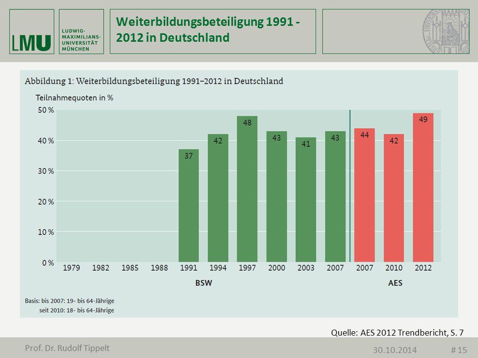 Quelle: AES 2012 Trendbericht, S. 7 Weiterbildungsbeteiligung 1991 - 2012 in Deutschland Prof. Dr. Rudolf Tippelt 30.10.2014# 15