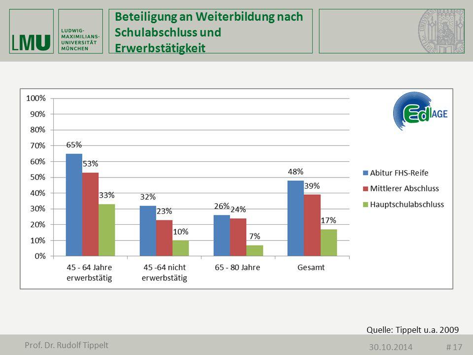 Quelle: Tippelt u.a. 2009 Beteiligung an Weiterbildung nach Schulabschluss und Erwerbstätigkeit Prof. Dr. Rudolf Tippelt 30.10.2014# 17