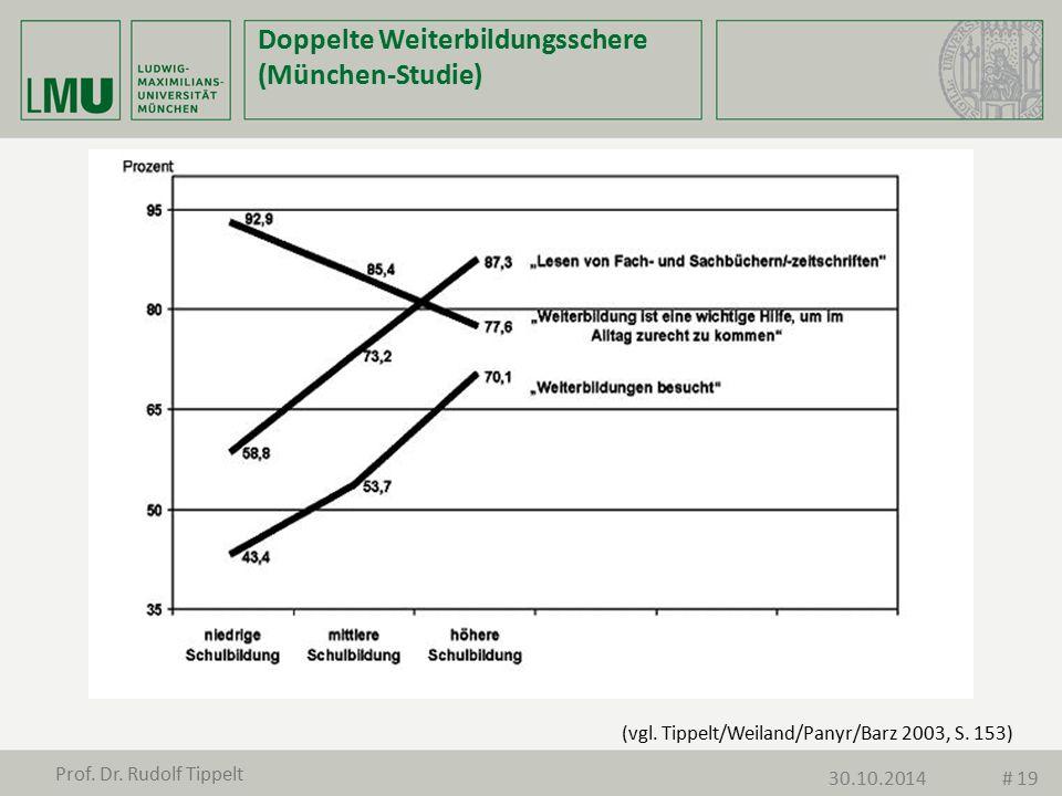 Doppelte Weiterbildungsschere (München-Studie) (vgl. Tippelt/Weiland/Panyr/Barz 2003, S. 153) Prof. Dr. Rudolf Tippelt 30.10.2014# 19