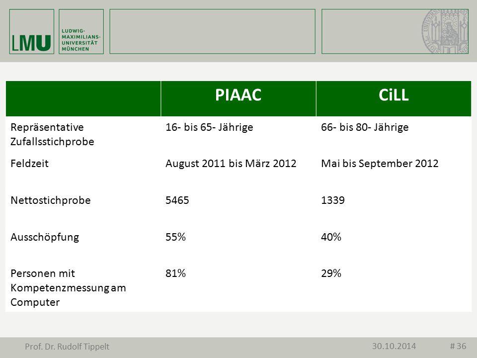 PIAACCiLL Repräsentative Zufallsstichprobe 16- bis 65- Jährige66- bis 80- Jährige FeldzeitAugust 2011 bis März 2012Mai bis September 2012 Nettostichpr