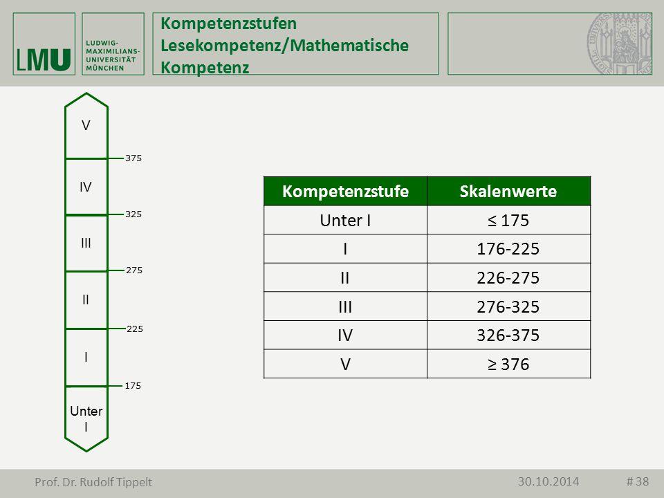Kompetenzstufen Lesekompetenz/Mathematische Kompetenz KompetenzstufeSkalenwerte Unter I≤ 175 I176-225 II226-275 III276-325 IV326-375 V≥ 376 Unter I I