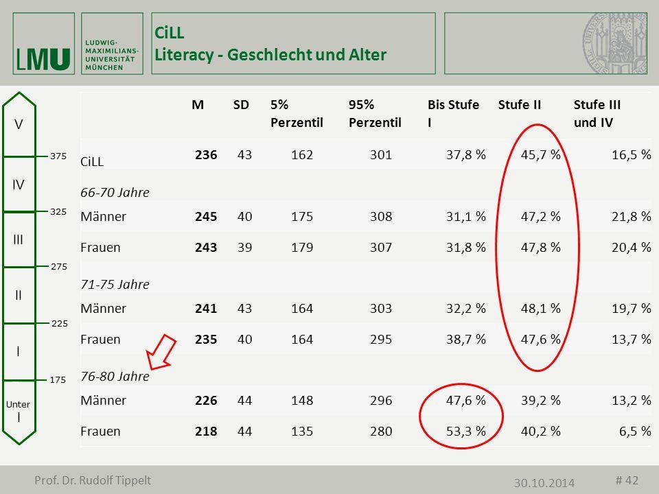 CiLL Literacy - Geschlecht und Alter MSD5% Perzentil 95% Perzentil Bis Stufe I Stufe IIStufe III und IV CiLL 2364316230137,8 %45,7 %16,5 % 66-70 Jahre