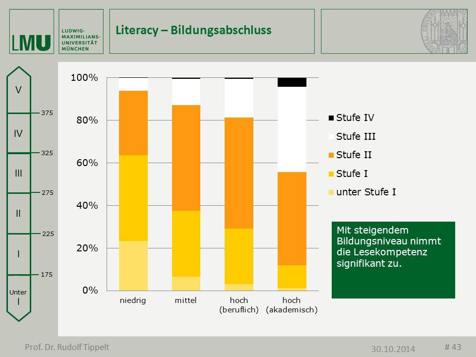 Literacy – Bildungsabschluss Mit steigendem Bildungsniveau nimmt die Lesekompetenz signifikant zu. Unter I I II III IV V 175 225 275 325 375 Prof. Dr.