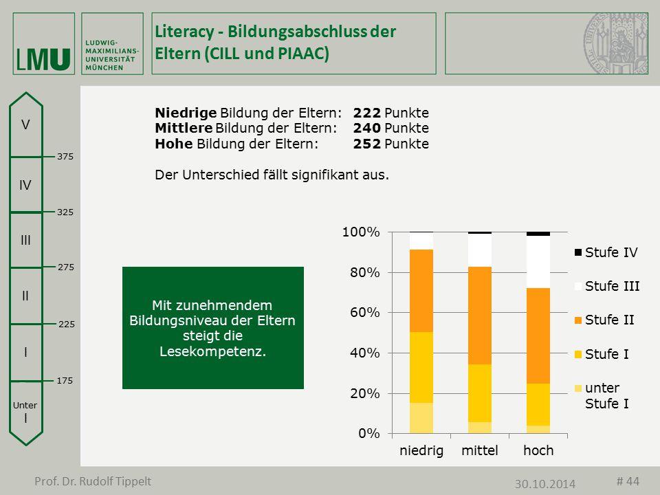 Literacy - Bildungsabschluss der Eltern (CILL und PIAAC) Niedrige Bildung der Eltern:222 Punkte Mittlere Bildung der Eltern:240 Punkte Hohe Bildung de