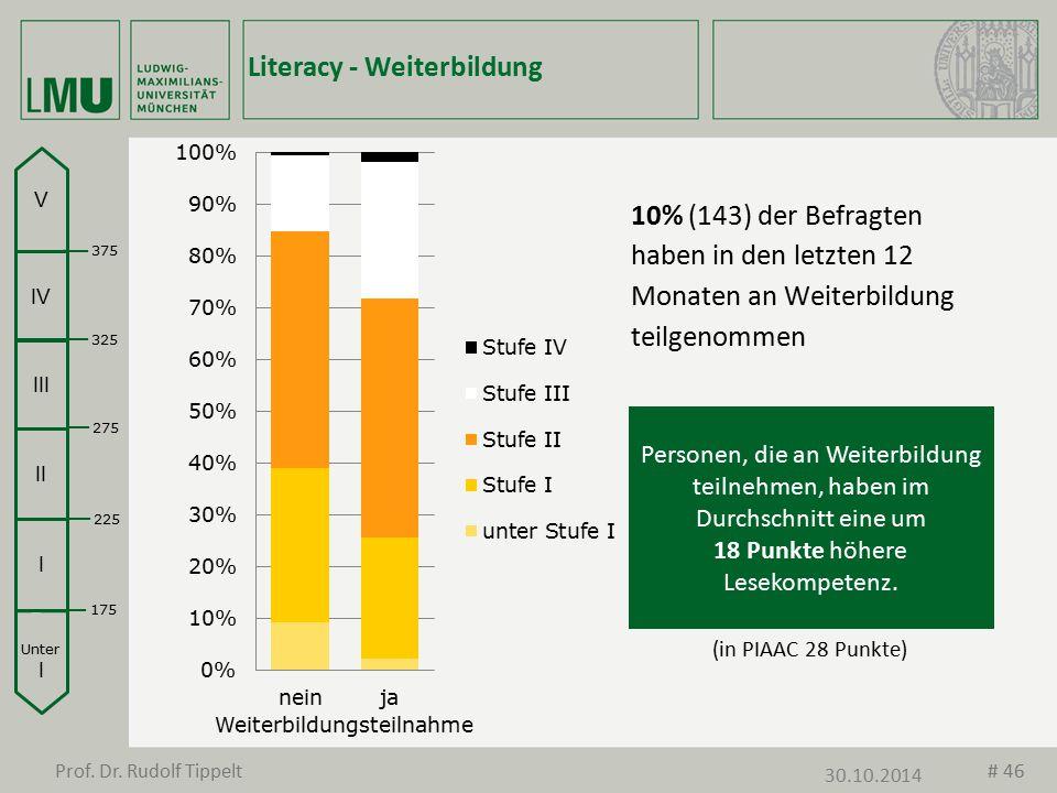 Literacy - Weiterbildung 10% (143) der Befragten haben in den letzten 12 Monaten an Weiterbildung teilgenommen Weiterbildungsteilnahme Unter I I II II