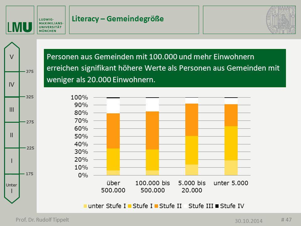 Unter I I II III IV V 175 225 275 325 375 Literacy – Gemeindegröße Personen aus Gemeinden mit 100.000 und mehr Einwohnern erreichen signifikant höhere