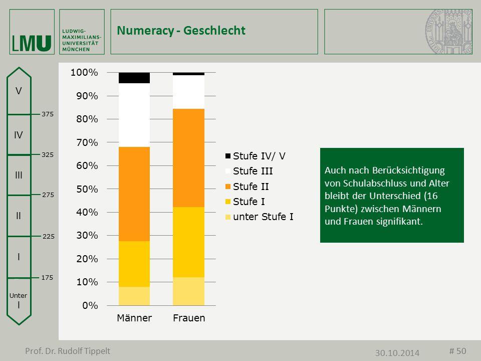 Numeracy - Geschlecht Unter I I II III IV V 175 225 275 325 375 Auch nach Berücksichtigung von Schulabschluss und Alter bleibt der Unterschied (16 Pun