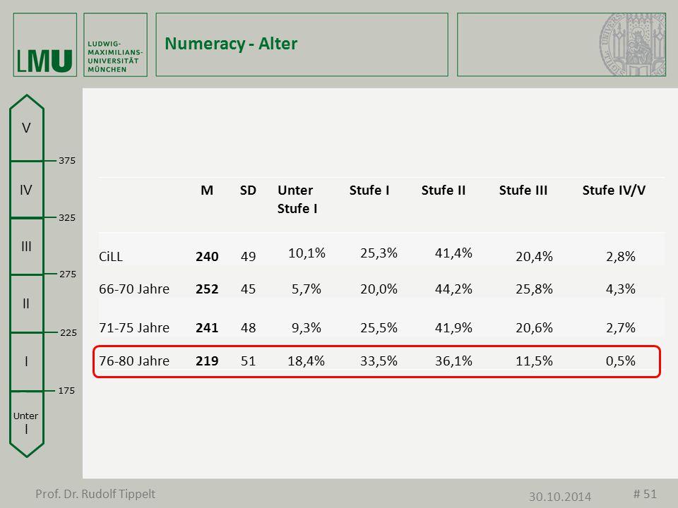 Numeracy - Alter MSDUnter Stufe I Stufe IStufe IIStufe IIIStufe IV/V CiLL24049 10,1%25,3%41,4% 20,4%2,8% 66-70 Jahre252455,7%20,0%44,2%25,8%4,3% 71-75
