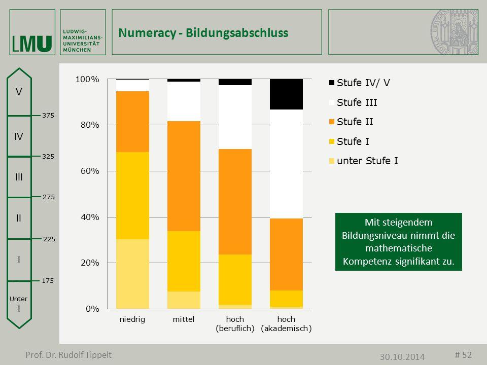 Numeracy - Bildungsabschluss Unter I I II III IV V 175 225 275 325 375 Mit steigendem Bildungsniveau nimmt die mathematische Kompetenz signifikant zu.