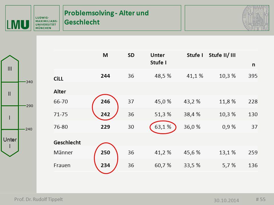 Problemsolving - Alter und Geschlecht MSDUnter Stufe I Stufe IStufe II/ III n CiLL 2443648,5 %41,1 %10,3 %395 Alter 66-702463745,0 %43,2 %11,8 %228 71