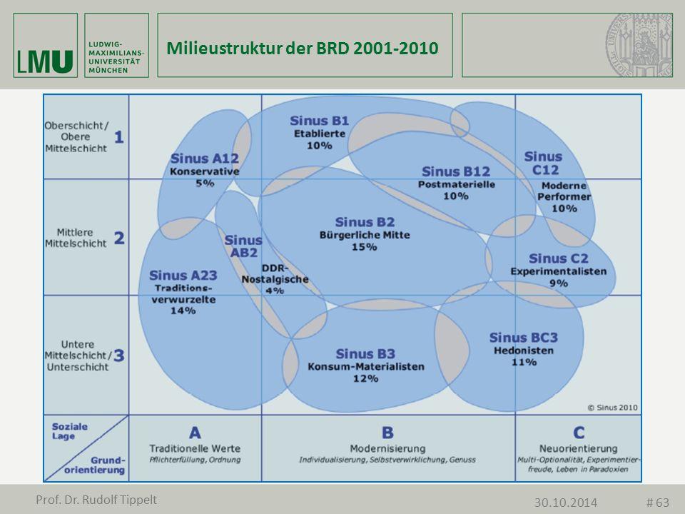 Milieustruktur der BRD 2001-2010 Prof. Dr. Rudolf Tippelt 30.10.2014# 63