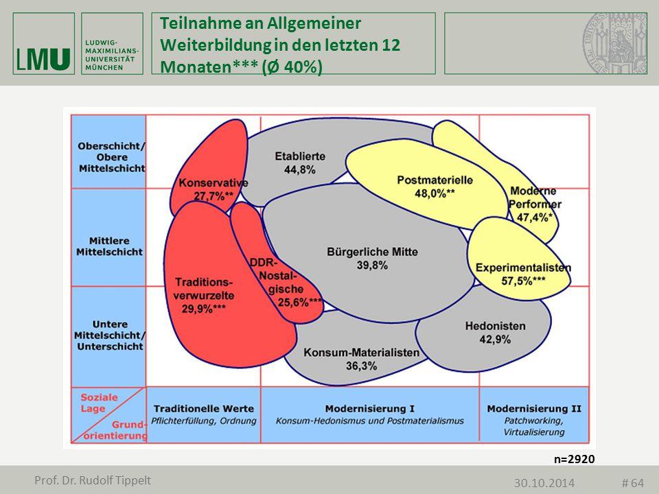 Teilnahme an Allgemeiner Weiterbildung in den letzten 12 Monaten*** (Ø 40%) n=2920 Prof. Dr. Rudolf Tippelt 30.10.2014# 64