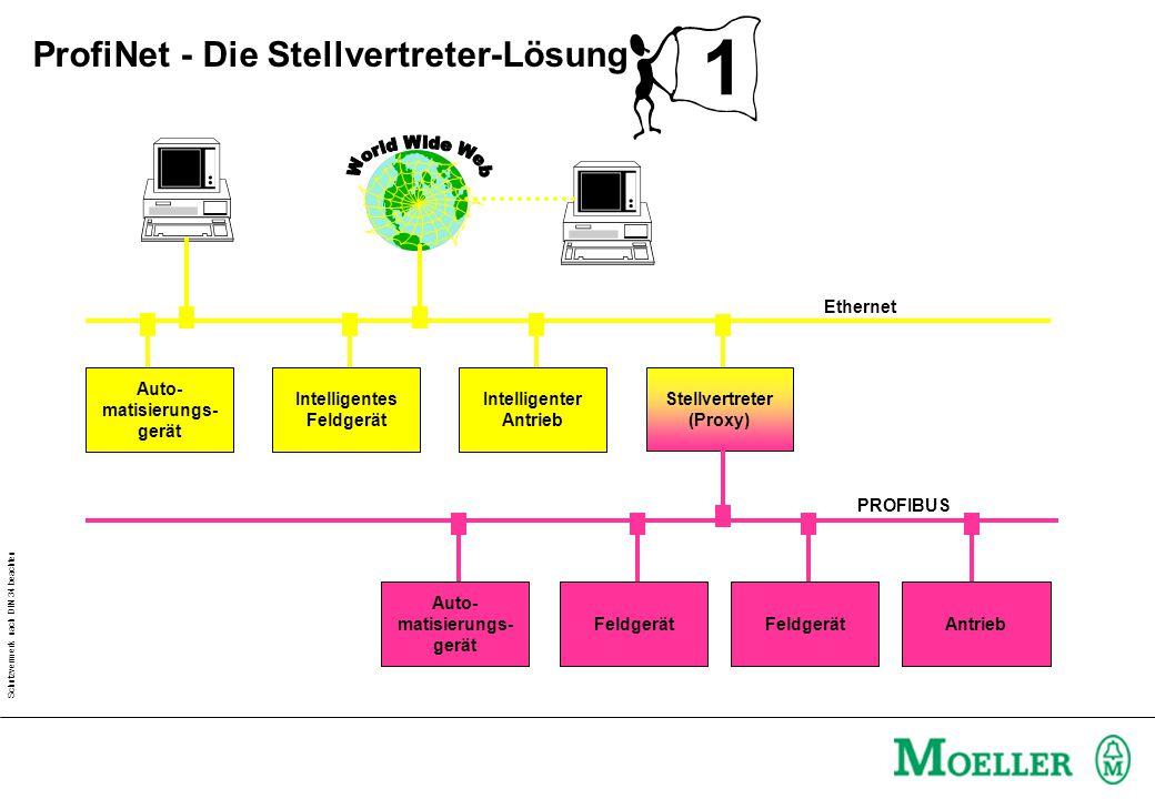 Schutzvermerk nach DIN 34 beachten 1 Auto- matisierungs- gerät Intelligentes Feldgerät Intelligenter Antrieb Auto- matisierungs- gerät Feldgerät Antrieb PROFIBUS Stellvertreter (Proxy) Ethernet ProfiNet - Die Stellvertreter-Lösung