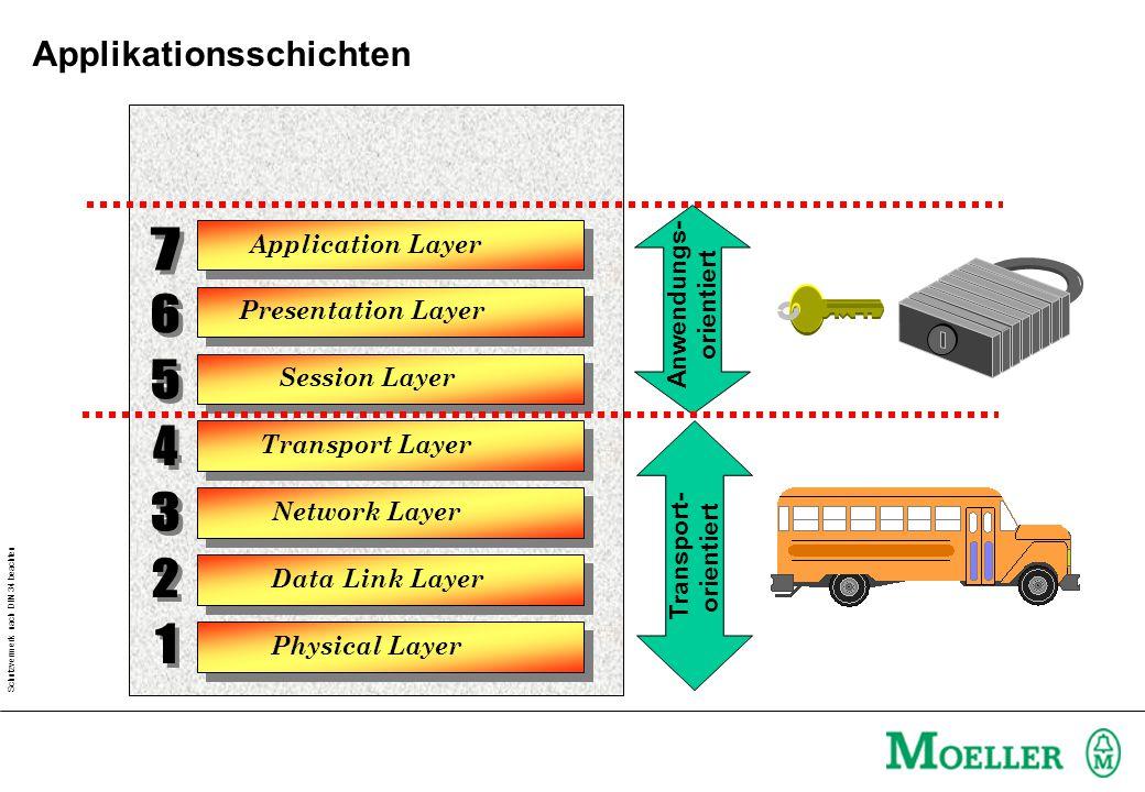 Schutzvermerk nach DIN 34 beachten Physical Layer Data Link Layer Application Layer Presentation Layer Session Layer Transport Layer Network Layer Transport- orientiert Anwendungs- orientiert Applikationsschichten