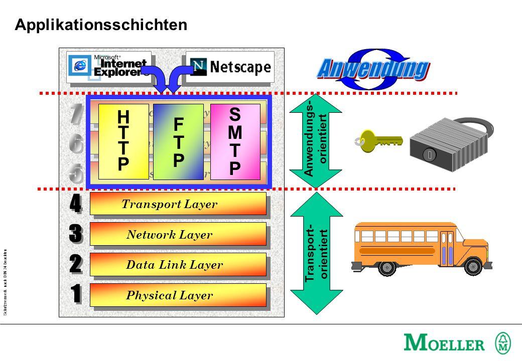 Schutzvermerk nach DIN 34 beachten Physical Layer Data Link Layer Application Layer Presentation Layer Session Layer Transport Layer Network Layer Transport- orientiert Anwendungs- orientiert SMTPSMTP HTTPHTTP FTPFTP Applikationsschichten