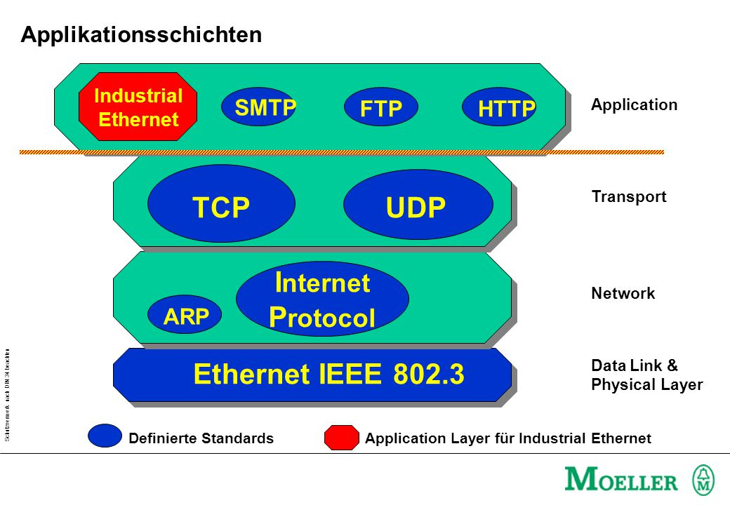 Schutzvermerk nach DIN 34 beachten Ethernet IEEE 802.3 I nternet P rotocol ARP TCPUDP SMTP FTPHTTP Industrial Ethernet Data Link & Physical Layer Network Transport Application Definierte StandardsApplication Layer für Industrial Ethernet Applikationsschichten