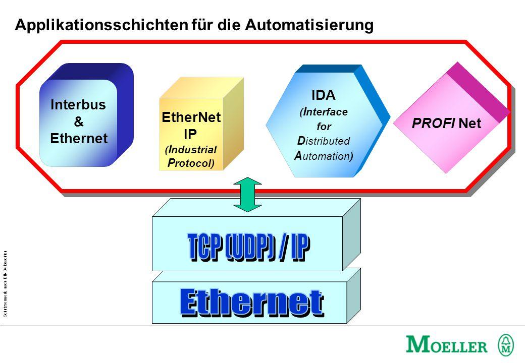 Schutzvermerk nach DIN 34 beachten EtherNet IP ( I ndustrial P rotocol) IDA ( I nterface for D istributed A utomation) Interbus & Ethernet PROFI Net Applikationsschichten für die Automatisierung
