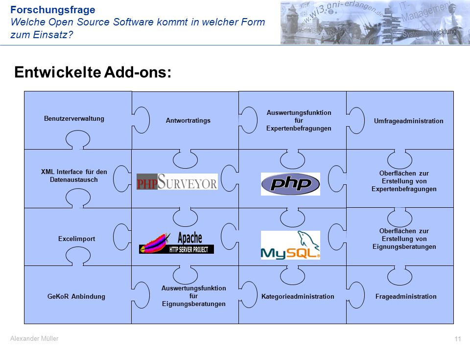 11 Alexander Müller Entwickelte Add-ons: Forschungsfrage Welche Open Source Software kommt in welcher Form zum Einsatz? Oberflächen zur Erstellung von