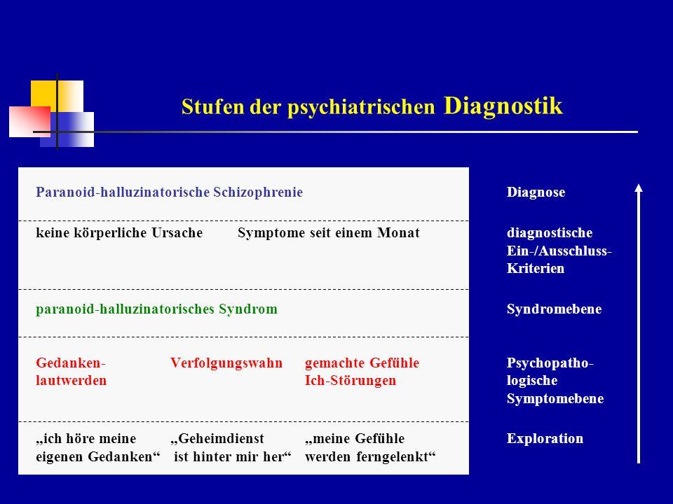 Multiaxiale Ansätze in ICD 10 und DSM IV ICD 10DSM IV Achse IKlinische Diagnosen:Klinische Störungen - psychischund andere klinische - somatischZustandsbilder Achse IIPsychosoziale Funktions-Persönlichkeitsstörungen einschränkungen Intelligenzstörungen - Selbstfürsorge - Beruf - Familie und Haushalt - weitere soziale Kontexte - Globaleinschätzung Achse IIIPsychosoziale Belastungsfaktorenallgemeine medizinische und Lebensbewältigung Zustandsbilder Achse IV./.Psychosoziale u.