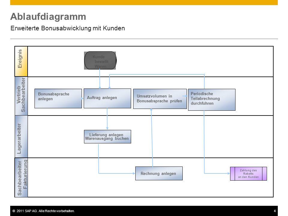 ©2011 SAP AG. Alle Rechte vorbehalten.4 Ablaufdiagramm Erweiterte Bonusabwicklung mit Kunden Ereignis Kunde bestellt Waren Auftrag anlegen Rechnung an