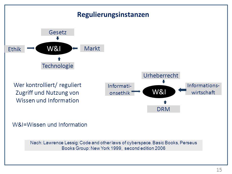 15 Wer kontrolliert/ reguliert Zugriff und Nutzung von Wissen und Information Regulierungsinstanzen W&I Gesetz Technologie Ethik Markt Nach: Lawrence