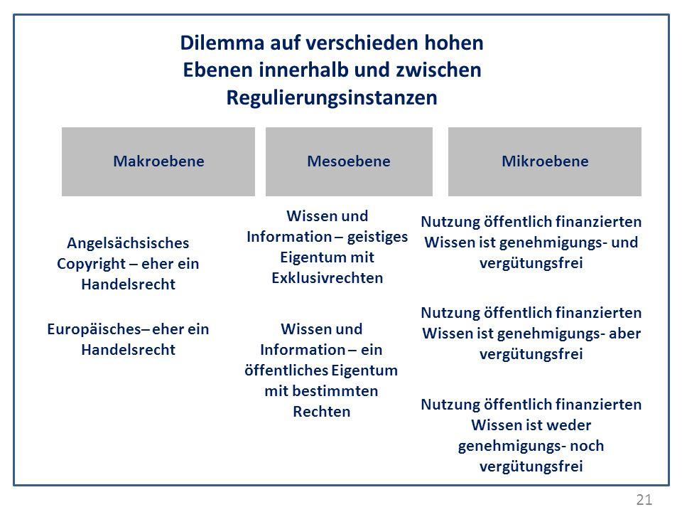 21 Dilemma auf verschieden hohen Ebenen innerhalb und zwischen Regulierungsinstanzen MakroebeneMikroebene Angelsächsisches Copyright – eher ein Handel