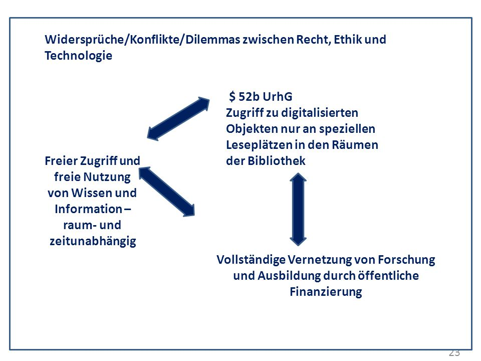 23 Widersprüche/Konflikte/Dilemmas zwischen Recht, Ethik und Technologie Freier Zugriff und freie Nutzung von Wissen und Information – raum- und zeitu