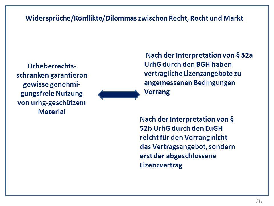 26 Widersprüche/Konflikte/Dilemmas zwischen Recht, Recht und Markt Urheberrechts- schranken garantieren gewisse genehmi- gungsfreie Nutzung von urhg-g