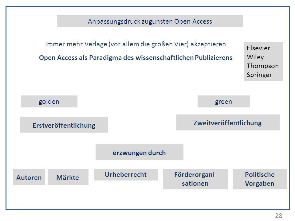 28 Anpassungsdruck zugunsten Open Access Immer mehr Verlage (vor allem die großen Vier) akzeptieren Open Access als Paradigma des wissenschaftlichen P