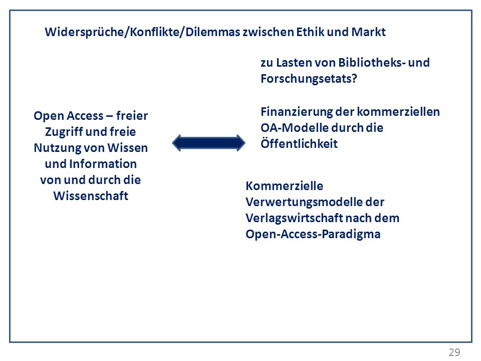 29 Widersprüche/Konflikte/Dilemmas zwischen Ethik und Markt Open Access – freier Zugriff und freie Nutzung von Wissen und Information von und durch di