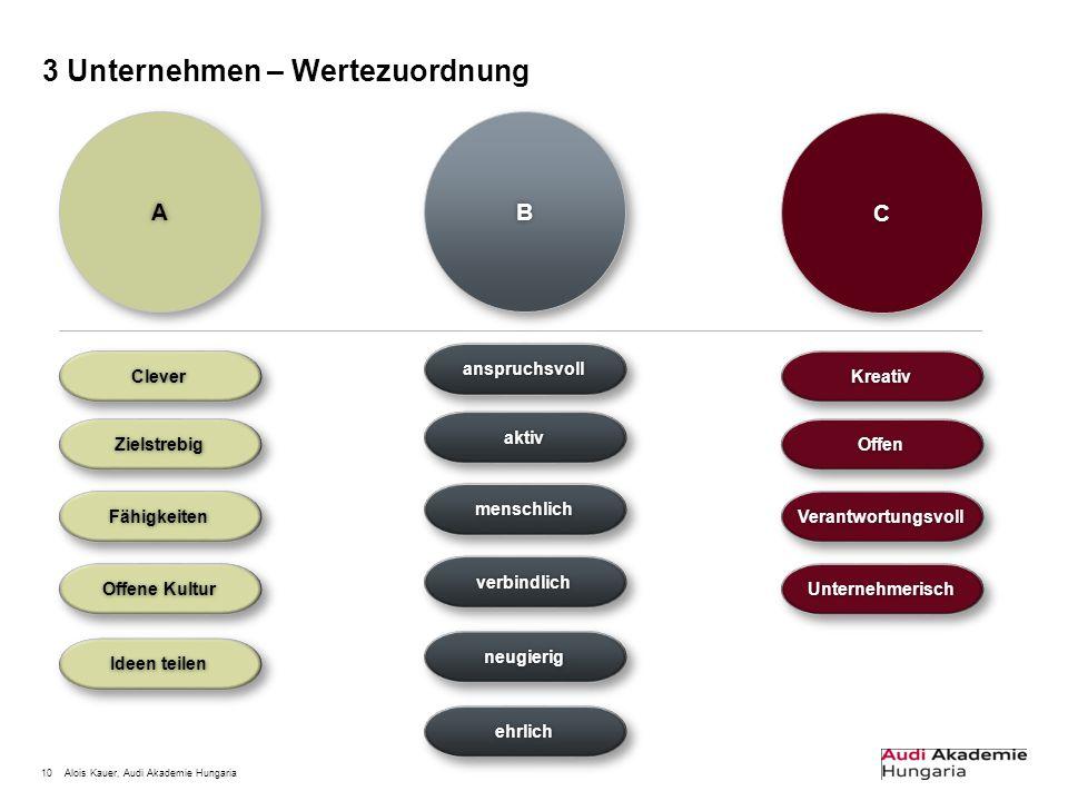 10Alois Kauer, Audi Akademie Hungaria 3 Unternehmen – Wertezuordnung BB CC AA CleverClever ZielstrebigZielstrebig FähigkeitenFähigkeiten Offene Kultur