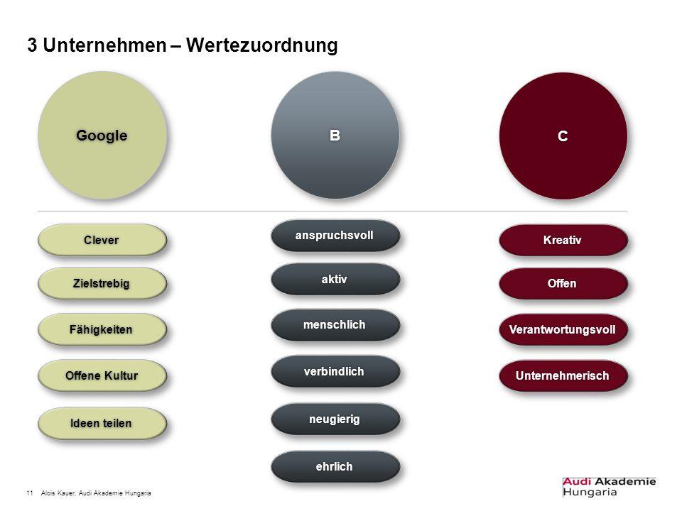 11Alois Kauer, Audi Akademie Hungaria 3 Unternehmen – Wertezuordnung BB CC GoogleGoogle CleverClever ZielstrebigZielstrebig FähigkeitenFähigkeiten Off