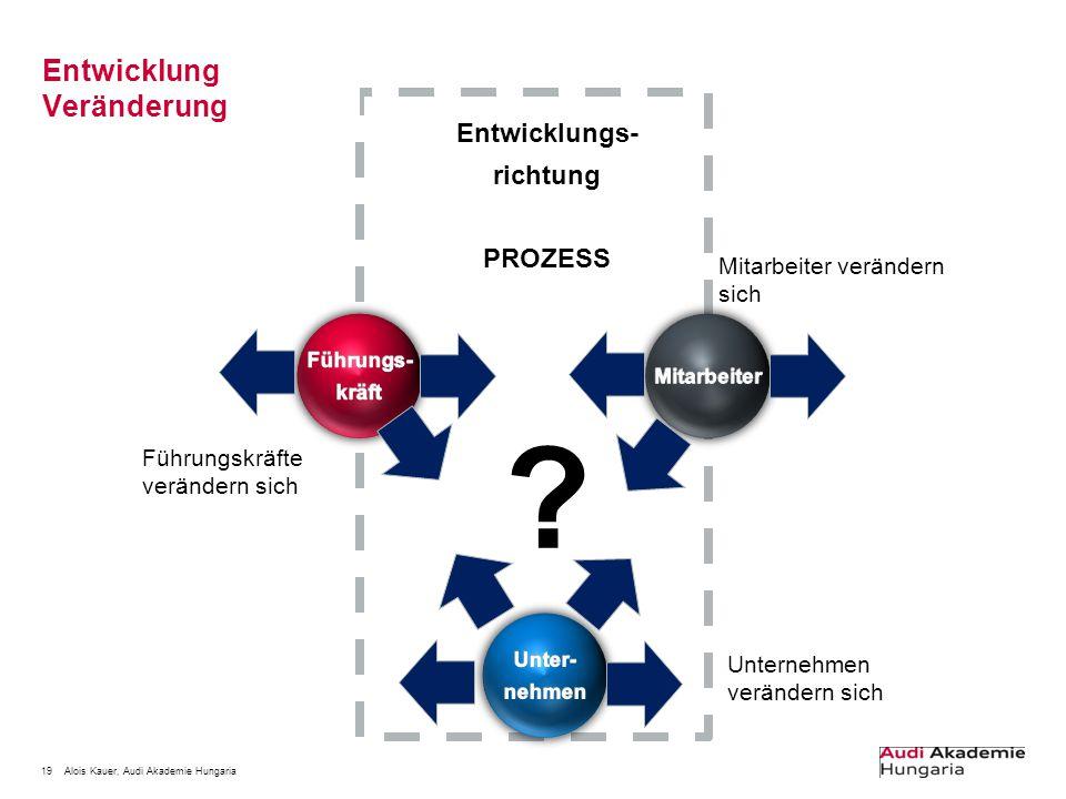 19Alois Kauer, Audi Akademie Hungaria Entwicklung Veränderung Entwicklungs- richtung PROZESS ? Unternehmen verändern sich Mitarbeiter verändern sich F