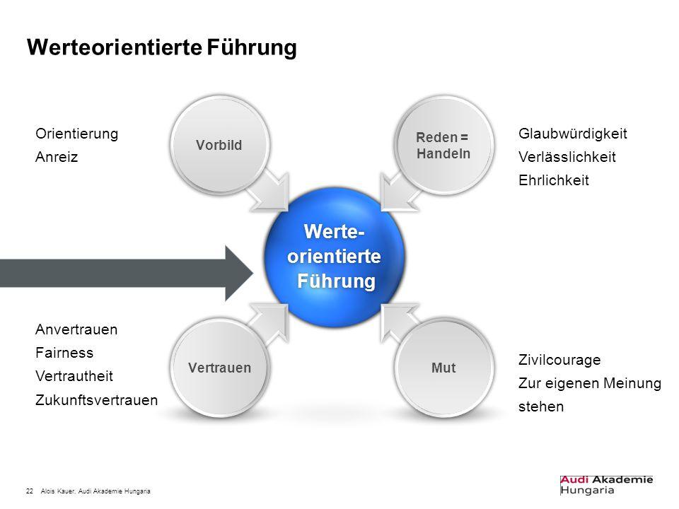 22Alois Kauer, Audi Akademie Hungaria Werteorientierte FührungWerte-orientierte Führung Führung Vorbild Mut Vertrauen Reden = Handeln Glaubwürdigkeit