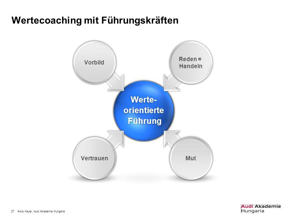 27Alois Kauer, Audi Akademie Hungaria Wertecoaching mit FührungskräftenWerte-orientierte Führung Führung Vorbild Mut Vertrauen Reden = Handeln