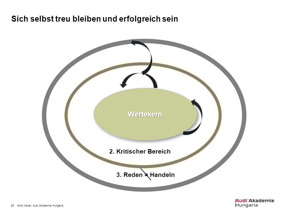 28Alois Kauer, Audi Akademie Hungaria Sich selbst treu bleiben und erfolgreich sein WertekernWertekern 3. Reden = Handeln 2. Kritischer Bereich