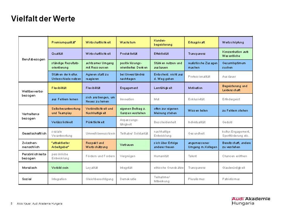 """16Alois Kauer, Audi Akademie Hungaria Jeder Wert hat einen positiven """"Gegenwert Ordnung"""