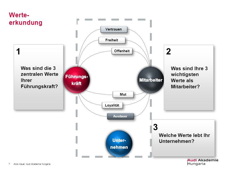 7Alois Kauer, Audi Akademie Hungaria Werte- erkundung Was sind die 3 zentralen Werte Ihrer Führungskraft? Vertrauen Freiheit Offenheit Mut Loyalität A