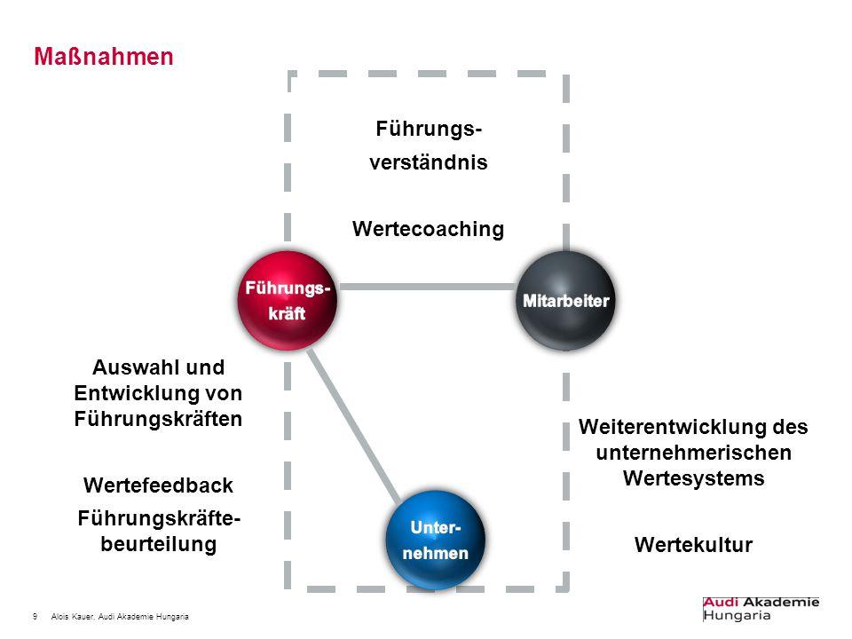 9Alois Kauer, Audi Akademie Hungaria Maßnahmen Auswahl und Entwicklung von Führungskräften Wertefeedback Führungskräfte- beurteilung Weiterentwicklung